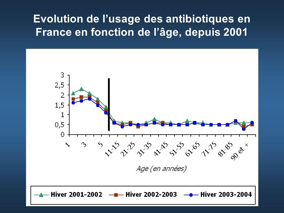 Evolution de lusage des antibiotiques en France en fonction de lâge, depuis 2001