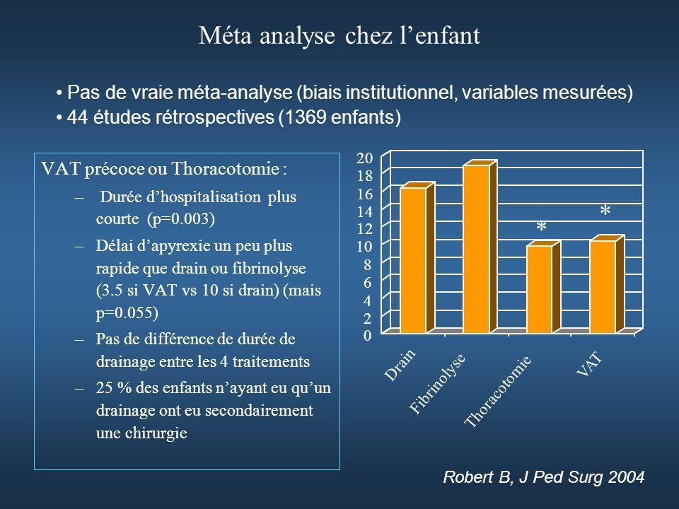 Méta analyse chez lenfant VAT précoce ou Thoracotomie : – Durée dhospitalisation plus courte (p=0.003) –Délai dapyrexie un peu plus rapide que drain ou fibrinolyse (3.5 si VAT vs 10 si drain) (mais p=0.055) –Pas de différence de durée de drainage entre les 4 traitements –25 % des enfants nayant eu quun drainage ont eu secondairement une chirurgie 0 2 4 6 8 10 12 14 16 18 20 Drain Thoracotomie Fibrinolyse VAT * * Robert B, J Ped Surg 2004 Pas de vraie méta-analyse (biais institutionnel, variables mesurées) 44 études rétrospectives (1369 enfants)