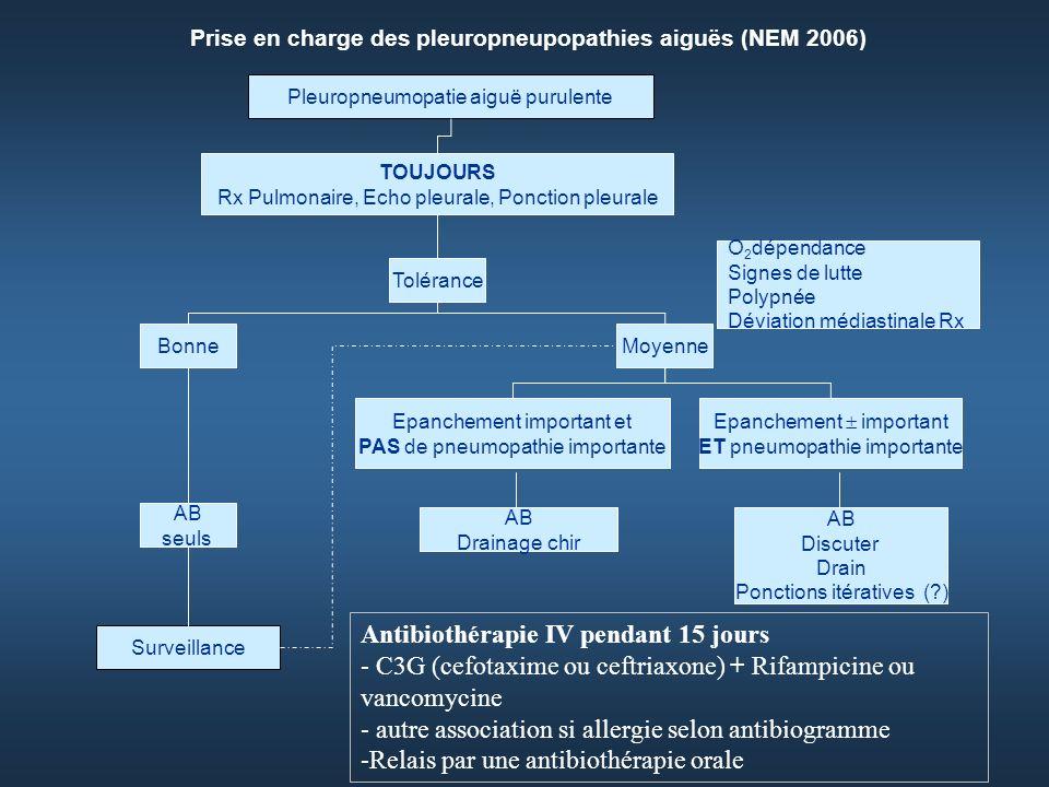 Pleuropneumopatie aiguë purulente TOUJOURS Rx Pulmonaire, Echo pleurale, Ponction pleurale MoyenneBonne O 2 dépendance Signes de lutte Polypnée Déviation médiastinale Rx Tolérance Epanchement important et PAS de pneumopathie importante Epanchement important ET pneumopathie importante AB Drainage chir AB Discuter Drain Ponctions itératives (?) AB seuls Surveillance Antibiothérapie IV pendant 15 jours - C3G (cefotaxime ou ceftriaxone) + Rifampicine ou vancomycine - autre association si allergie selon antibiogramme -Relais par une antibiothérapie orale Prise en charge des pleuropneupopathies aiguës (NEM 2006)