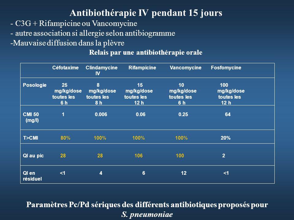 Paramètres Pc/Pd sériques des différents antibiotiques proposés pour S.