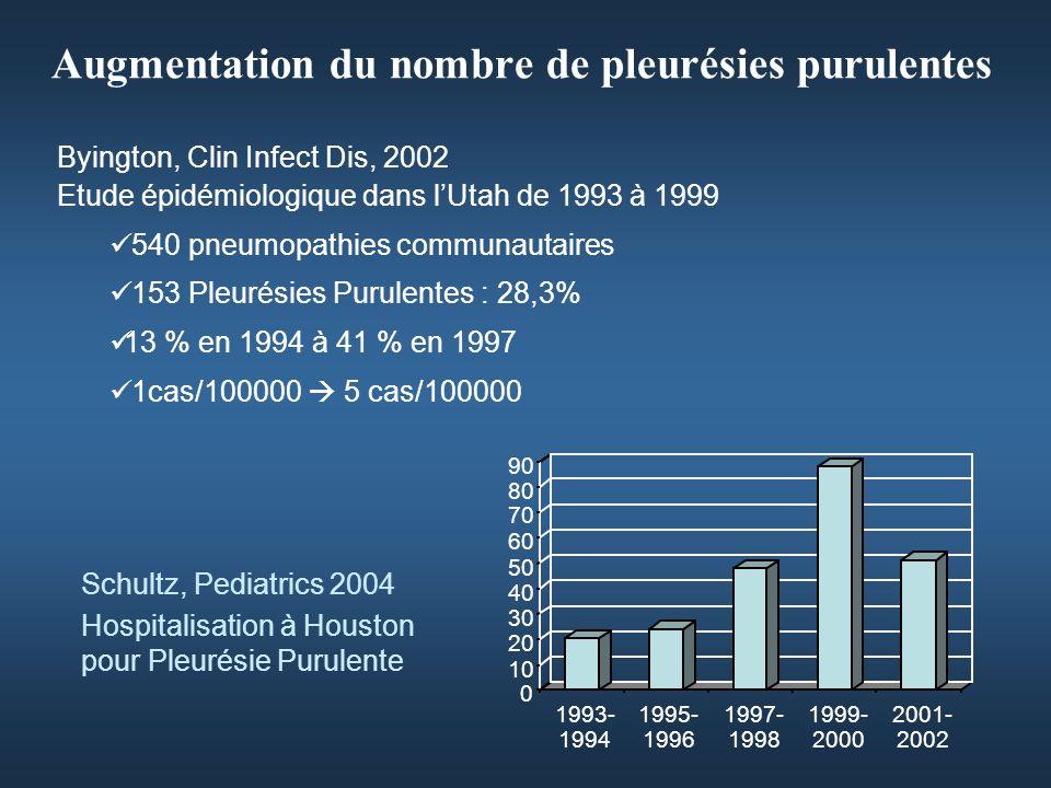 Augmentation du nombre de pleurésies purulentes 0 10 20 30 40 50 60 70 80 90 1993- 1994 1995- 1996 1997- 1998 1999- 2000 2001- 2002 Byington, Clin Infect Dis, 2002 Etude épidémiologique dans lUtah de 1993 à 1999 540 pneumopathies communautaires 153 Pleurésies Purulentes : 28,3% 13 % en 1994 à 41 % en 1997 1cas/100000 5 cas/100000 Schultz, Pediatrics 2004 Hospitalisation à Houston pour Pleurésie Purulente