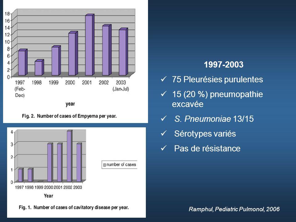 Ramphul, Pediatric Pulmonol, 2006 1997-2003 75 Pleurésies purulentes 15 (20 %) pneumopathie excavée S.