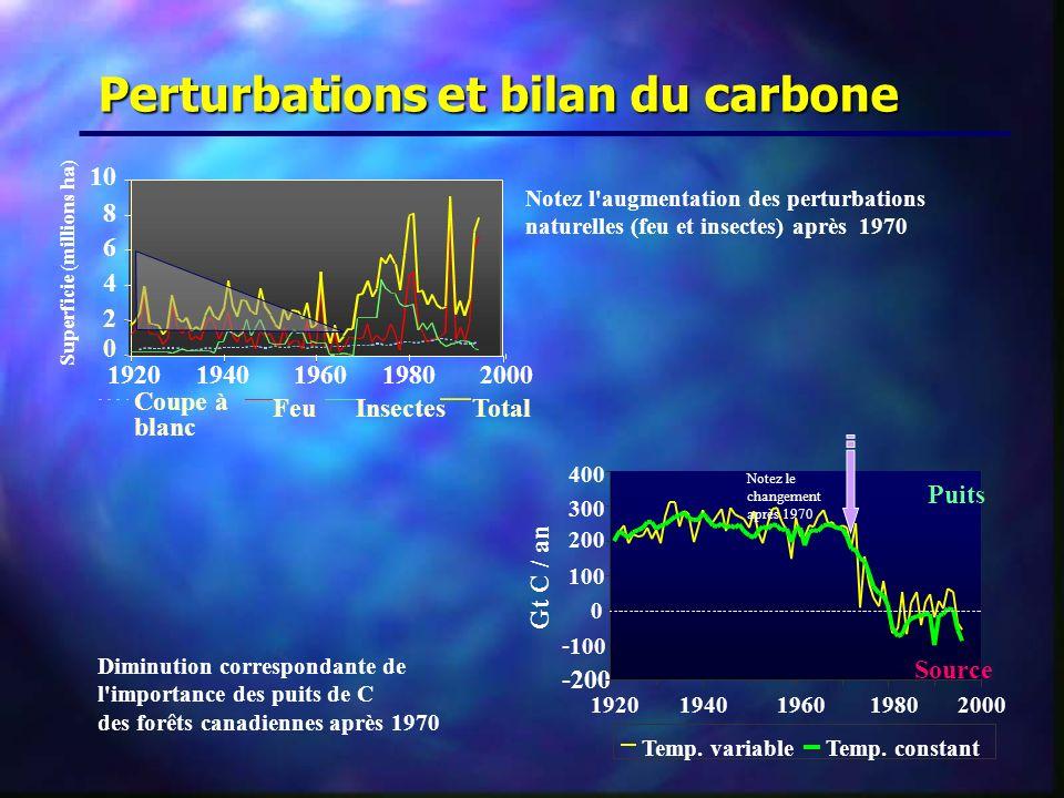 Perturbations et bilan du carbone 0 2 4 6 8 10 19201940196019802000 Superficie (millions ha) Coupe à blanc FeuInsectesTotal - 200 - 100 0 100 200 300