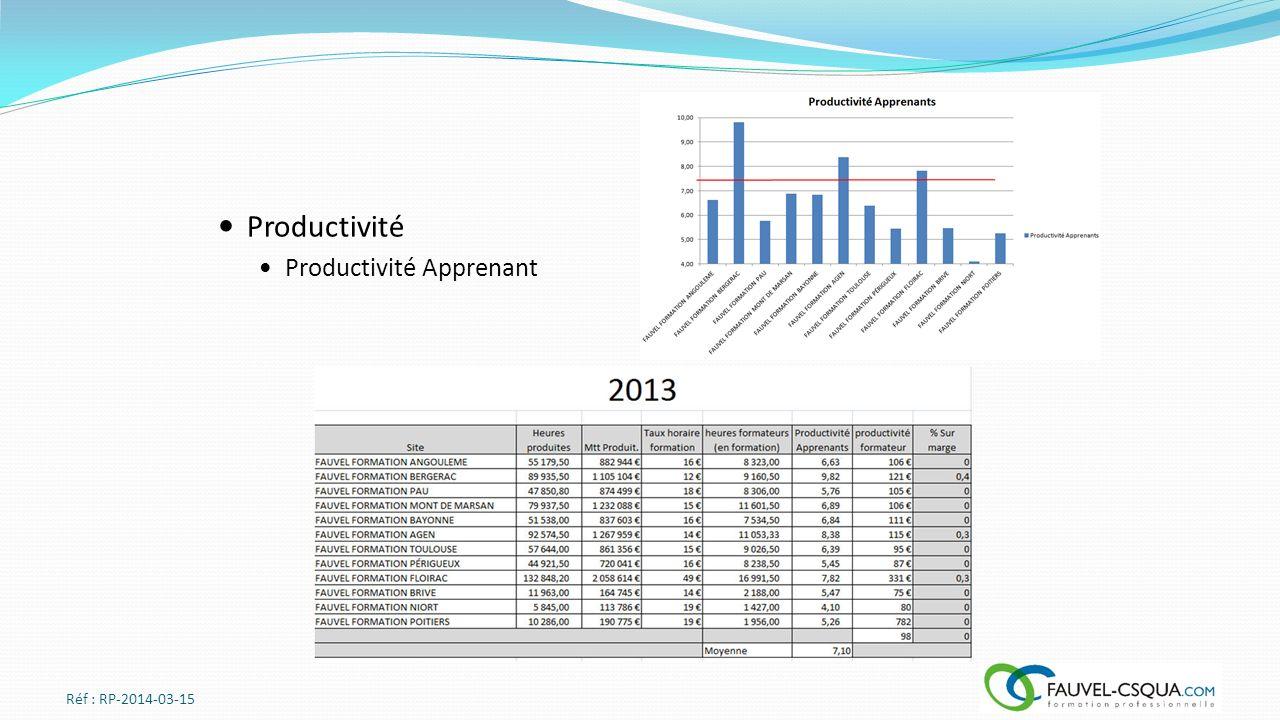 Productivité Productivité Apprenant Réf : RP-2014-03-15