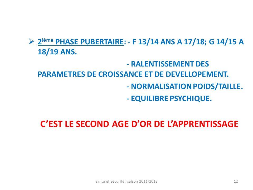 2 ième PHASE PUBERTAIRE: - F 13/14 ANS A 17/18; G 14/15 A 18/19 ANS. - RALENTISSEMENT DES PARAMETRES DE CROISSANCE ET DE DEVELLOPEMENT. - NORMALISATIO