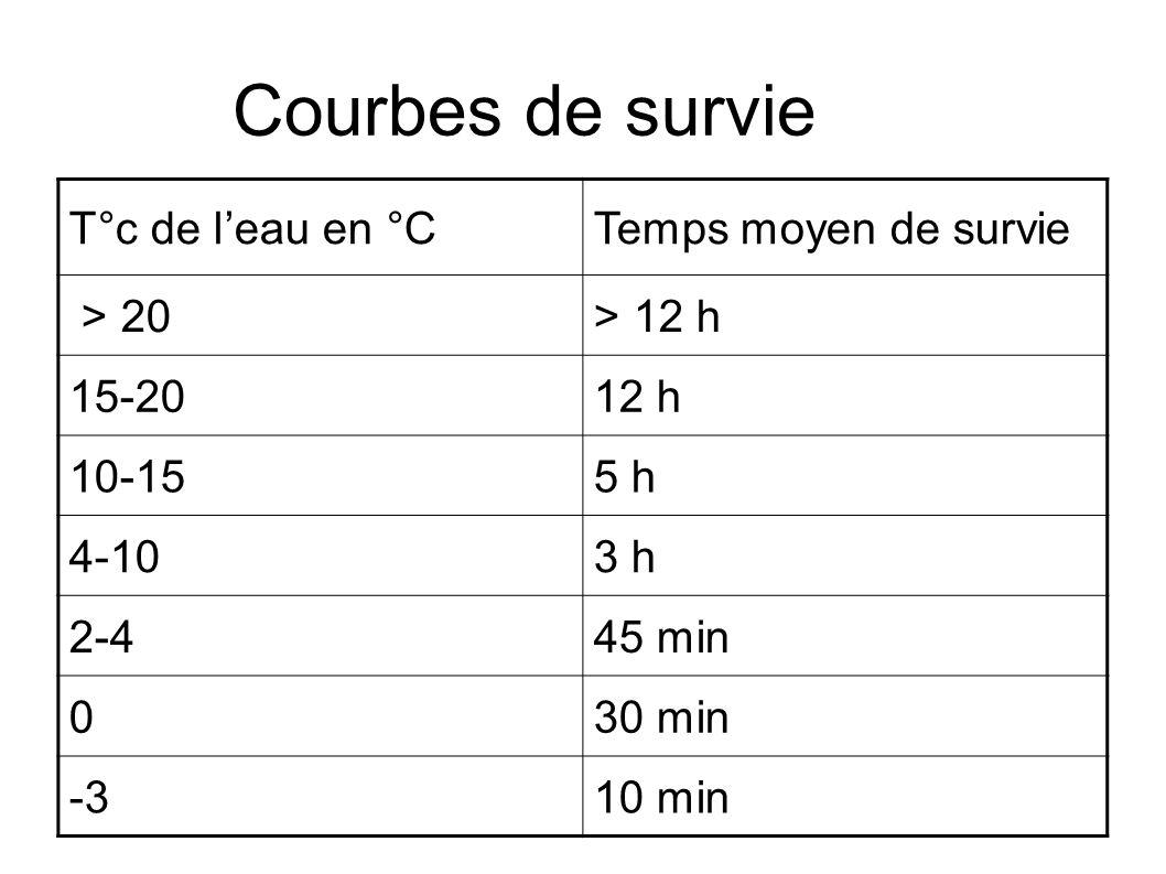 Courbes de survie T°c de leau en °CTemps moyen de survie > 20> 12 h 15-2012 h 10-155 h 4-103 h 2-445 min 030 min -310 min