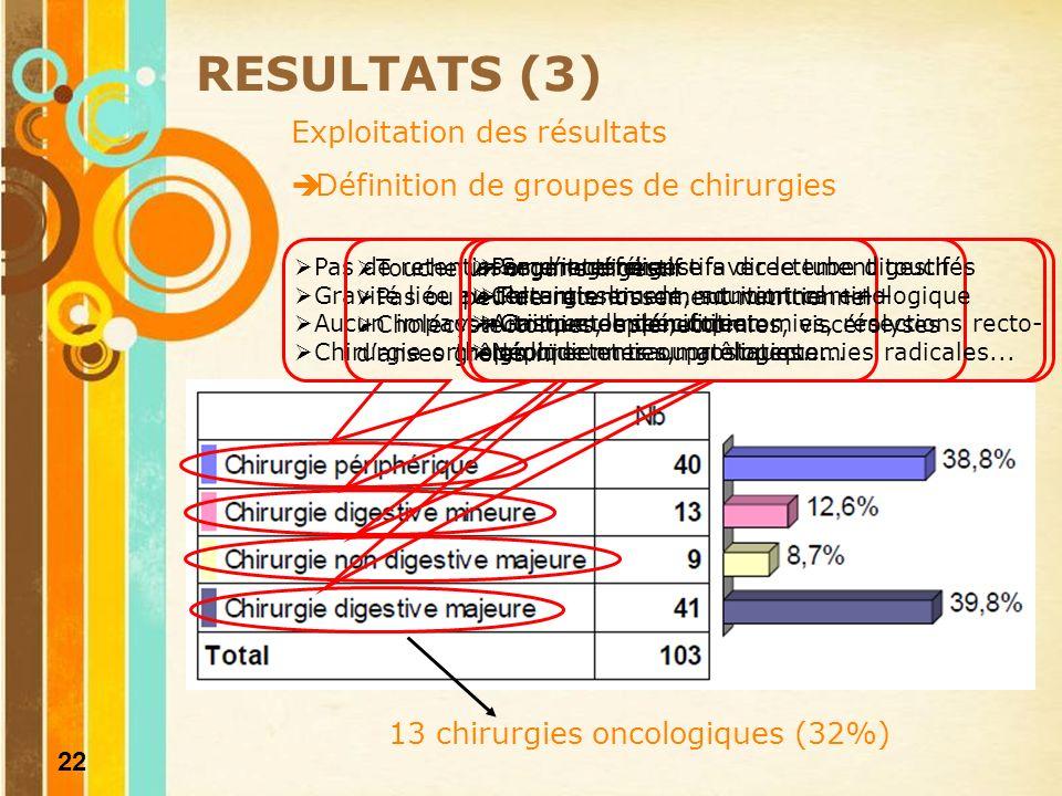 23 Patients à risque de dénutrition 92 patients (89%) Facteurs de risque les plus fréquents : Age > 70 ans (59%) Polymédication (48,5%) Pathologie chronique (36%) Associés chez un même patient.