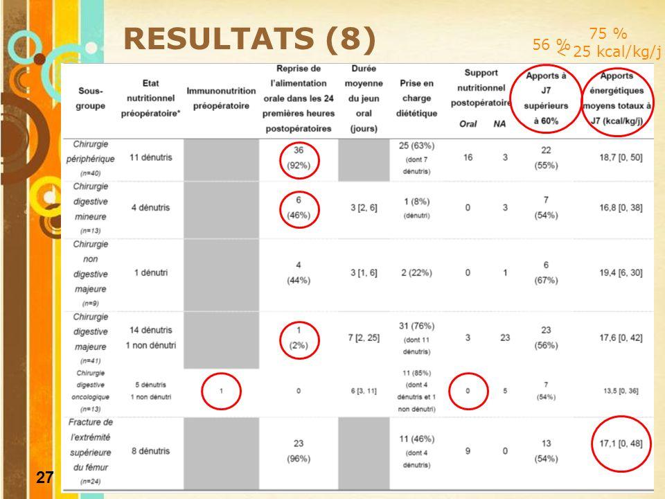 28 BON USAGE DE LA NUTRITION PARENTERALE RESULTATS (9) 28 patients (27%) ont bénéficié dune NP 2 patients sous glutamine Type dinterventions chirurgicales : Initiation en réanimation polyvalente (64%)