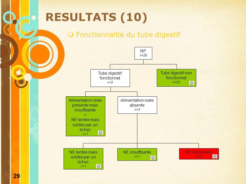 30 RESULTATS (11) Pertinence de la prescription Délai dinitiation de la NP postopératoire Manque danticipation 39% des patients : NP initiée > J2