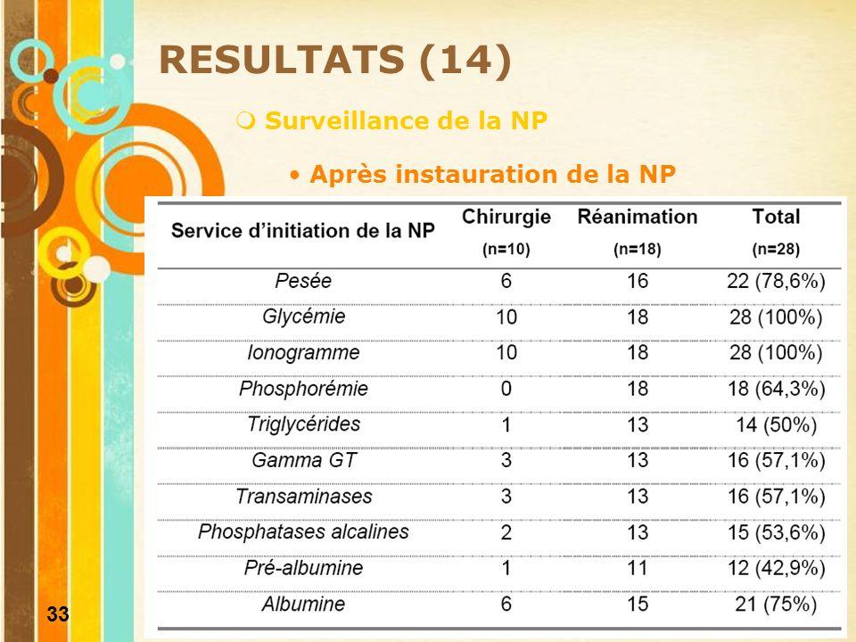 34 DISCUSSION (1) Indicateur pour lAmélioration de la Qualité et de la Sécurité des Soins (IPAQSS) « dépistage des troubles nutritionnels » 2009 et 2010 Résultats attendus