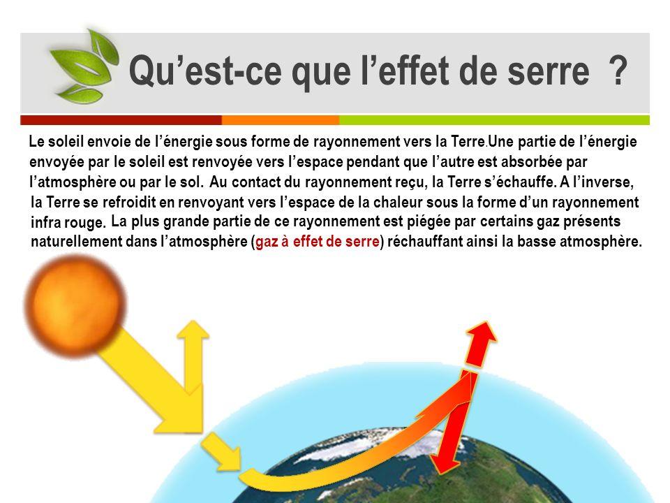 Une partie de lénergie envoyée par le soleil est renvoyée vers lespace pendant que lautre est absorbée par latmosphère ou par le sol.