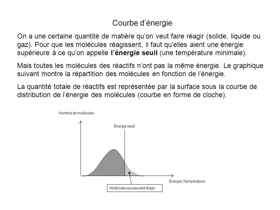 Courbe dénergie On a une certaine quantité de matière quon veut faire réagir (solide, liquide ou gaz).