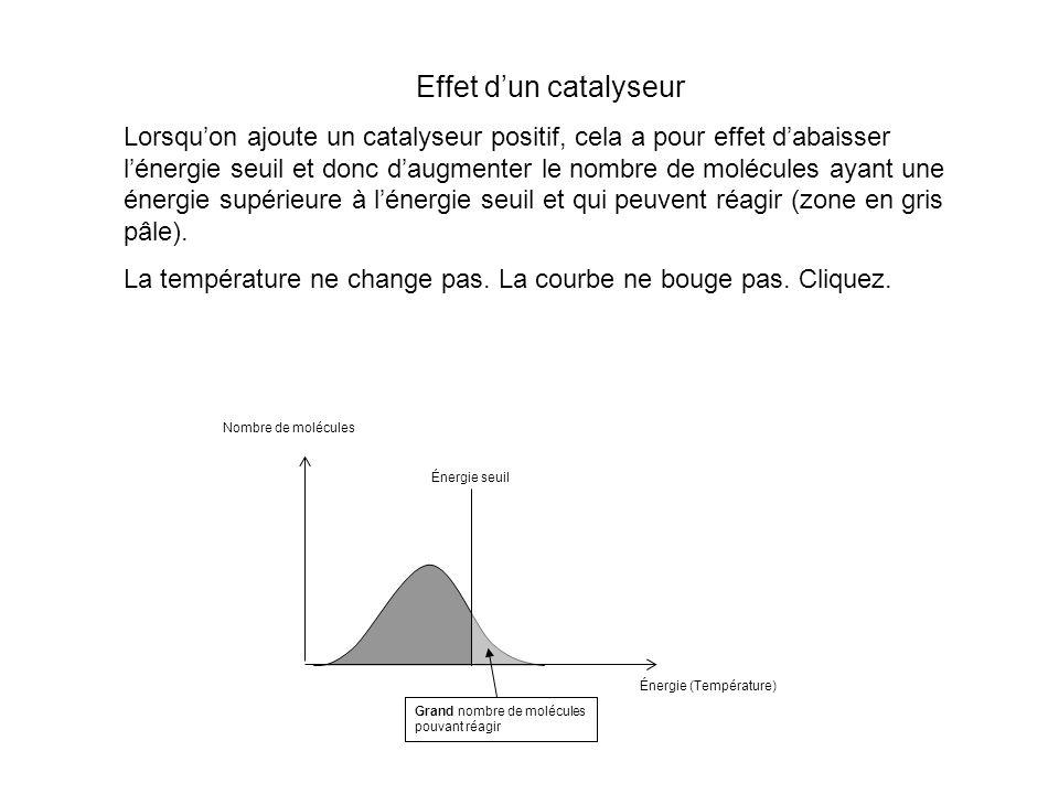Effet dun catalyseur Lorsquon ajoute un catalyseur positif, cela a pour effet dabaisser lénergie seuil et donc daugmenter le nombre de molécules ayant une énergie supérieure à lénergie seuil et qui peuvent réagir (zone en gris pâle).
