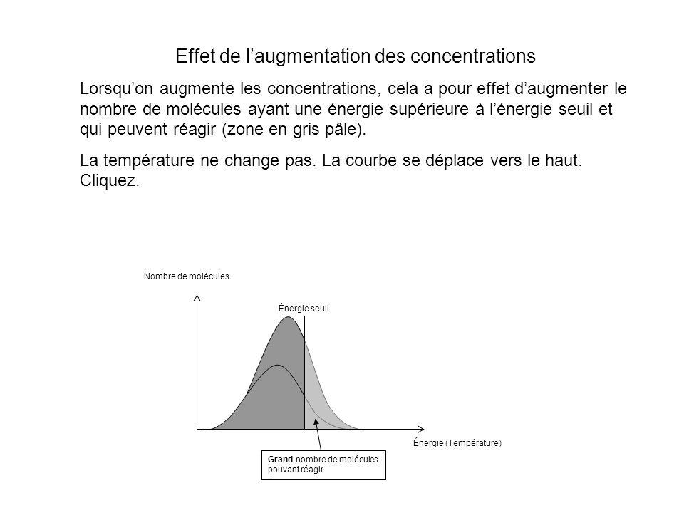 Effet de laugmentation des concentrations Lorsquon augmente les concentrations, cela a pour effet daugmenter le nombre de molécules ayant une énergie supérieure à lénergie seuil et qui peuvent réagir (zone en gris pâle).