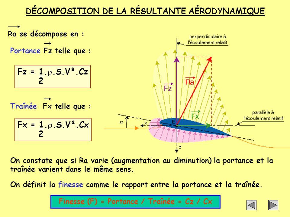 DÉCOMPOSITION DE LA RÉSULTANTE AÉRODYNAMIQUE Ra se décompose en :Portance Fz telle que : Fz = 1..S.V².Cz 2 Traînée Fx telle que : Fx = 1..S.V².Cx 2 On