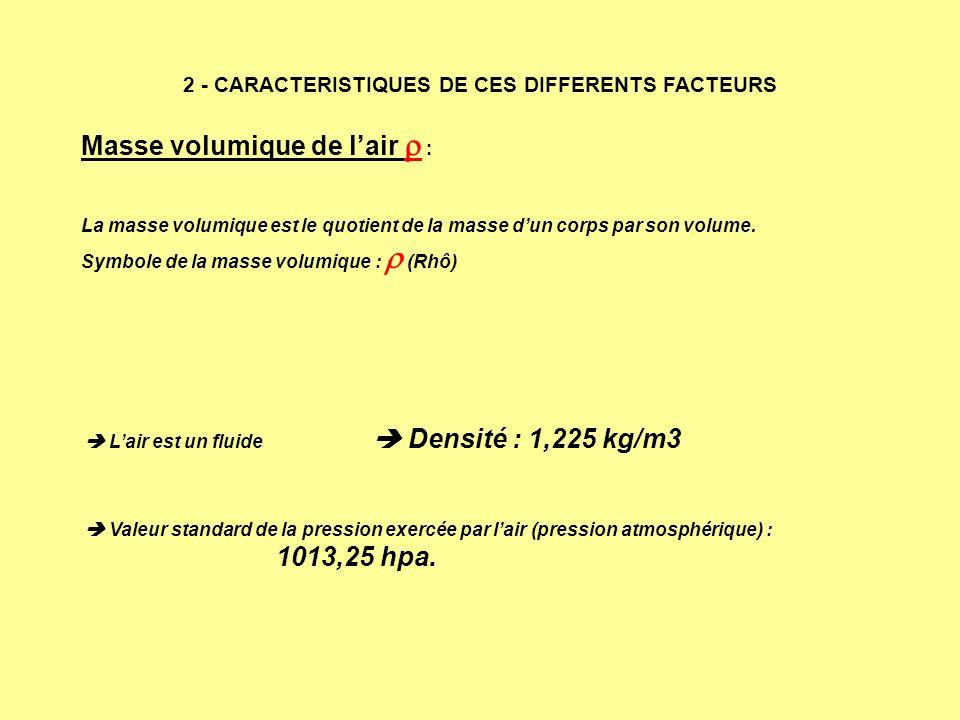 Masse volumique de lair : La masse volumique est le quotient de la masse dun corps par son volume. Symbole de la masse volumique : (Rhô) 2 - CARACTERI