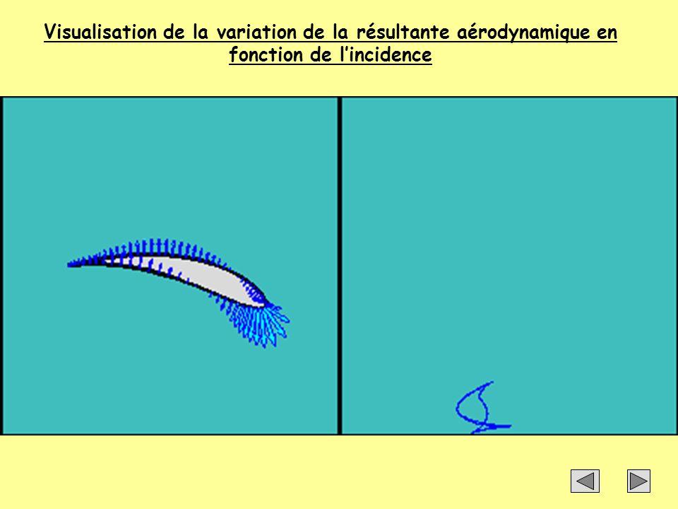 Visualisation de la variation de la résultante aérodynamique en fonction de lincidence