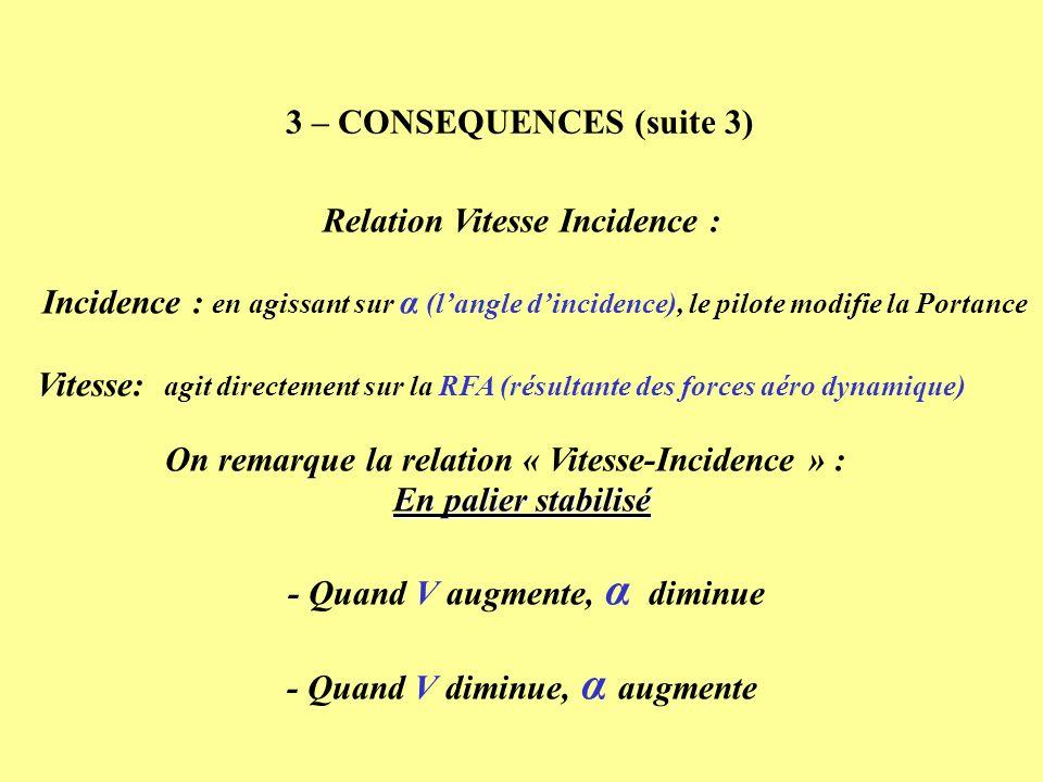 Relation Vitesse Incidence : Incidence : en agissant sur α (langle dincidence), le pilote modifie la Portance Vitesse: agit directement sur la RFA (ré