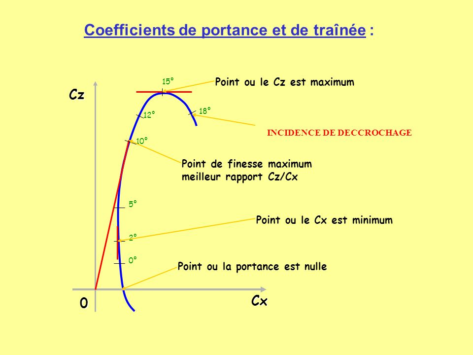 Cx Cz 0 2° 5° 10° 12° 15° 18° 0° Point ou la portance est nulle Point ou le Cx est minimum Point de finesse maximum meilleur rapport Cz/Cx Point ou le