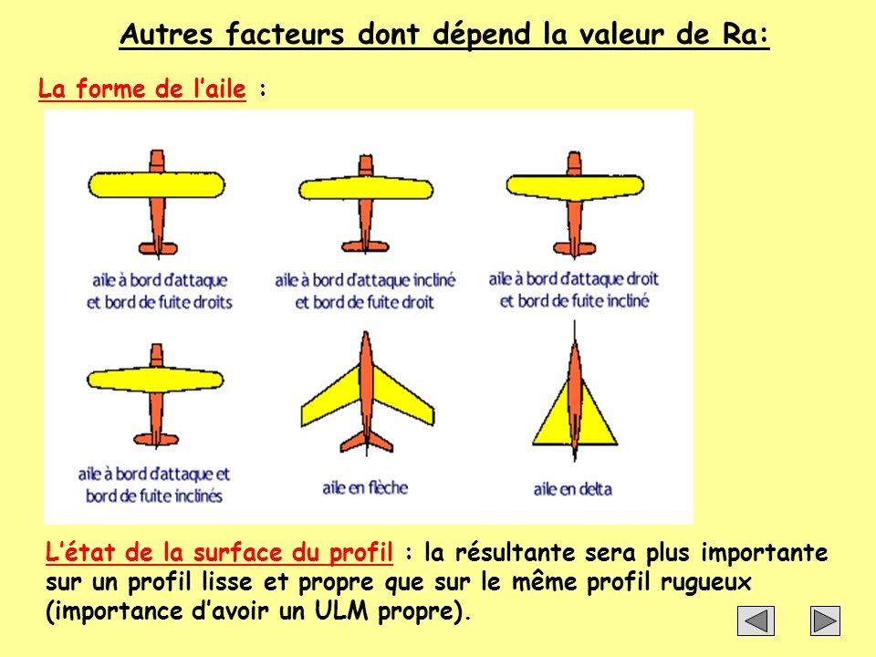 Autres facteurs dont dépend la valeur de Ra: La forme de laile : Létat de la surface du profil : la résultante sera plus importante sur un profil liss
