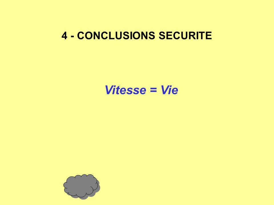 4 - CONCLUSIONS SECURITE Vitesse = Vie Trop Incidence = décrochage