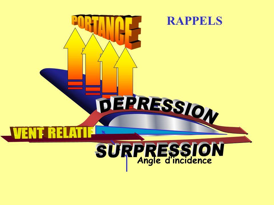 Vent relatif Rx Rz Centre de poussée Dépressions = 2/3 de RFA Surpressions = 1/3 de RFA RFA