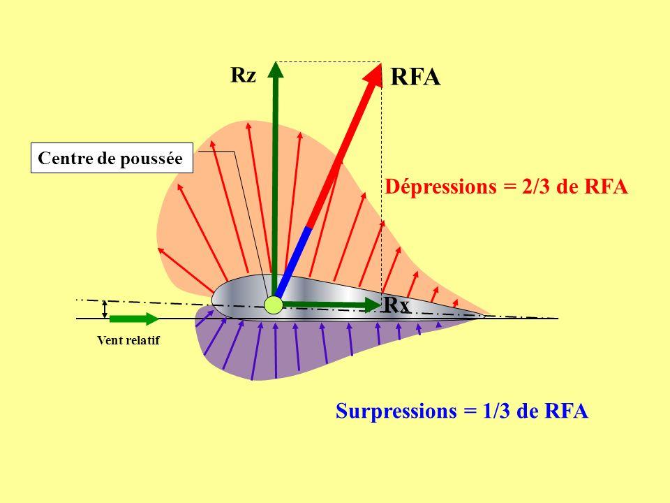DÉCOMPOSITION DE LA RÉSULTANTE AÉRODYNAMIQUE Fz = 1..S.V².Cz 2 Cz est appelé le coefficient de portance Suivant la perpendiculaire au sens de déplacement des filets dair : - Portance notée Fz - Exprimée par la relation