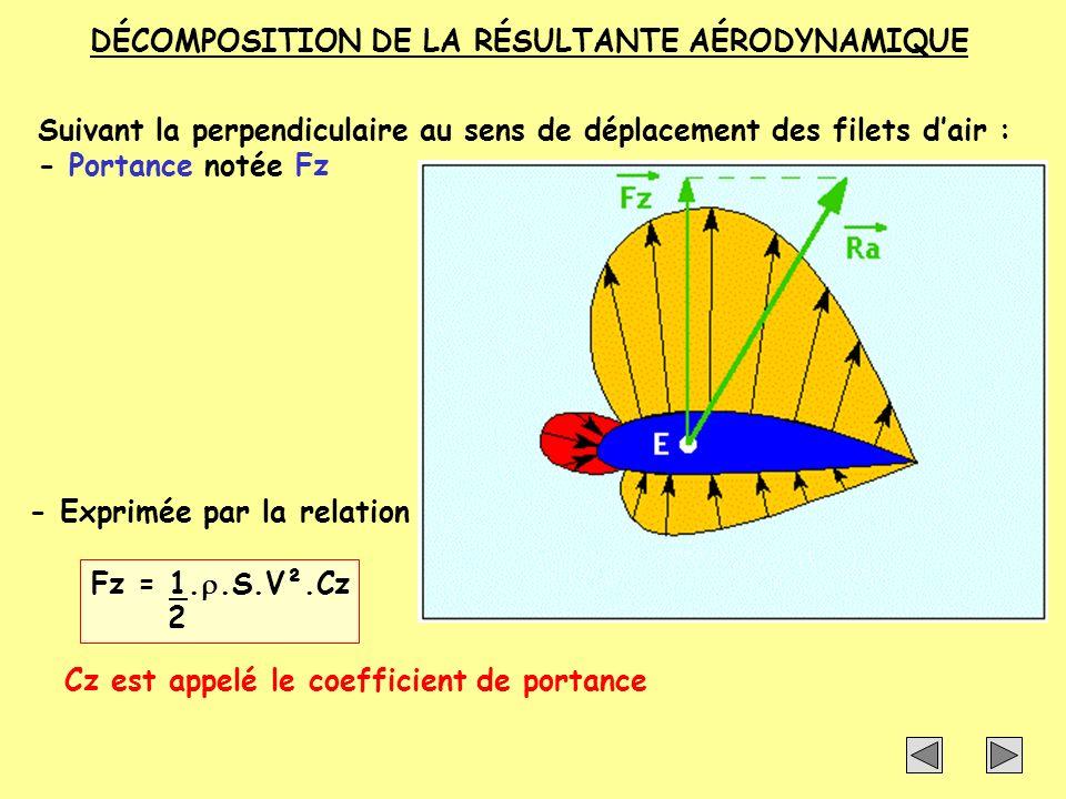 Suivant la parallèle au sens de déplacement des filets dair : - Traînée notée Fx Fx = 1..S.V².Cx 2 Cx est appelé le coefficient de traînée DÉCOMPOSITION DE LA RÉSULTANTE AÉRODYNAMIQUE - Exprimée par la relation