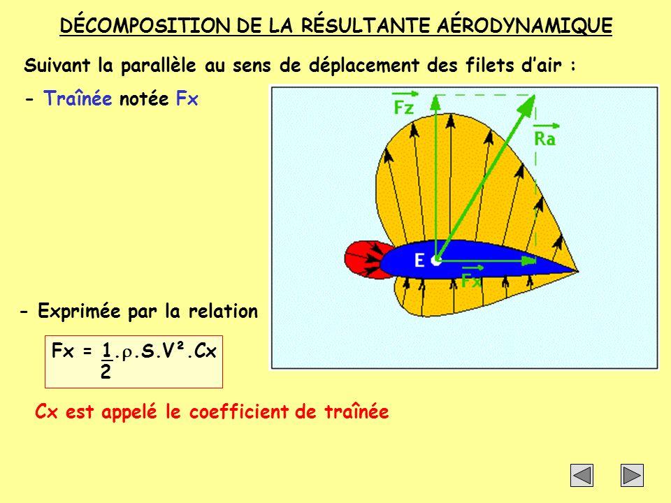 DÉCOMPOSITION DE LA RÉSULTANTE AÉRODYNAMIQUE Ra se décompose en :Portance Fz telle que : Fz = 1..S.V².Cz 2 Traînée Fx telle que : Fx = 1..S.V².Cx 2 On constate que si Ra varie (augmentation au diminution) la portance et la traînée varient dans le même sens.