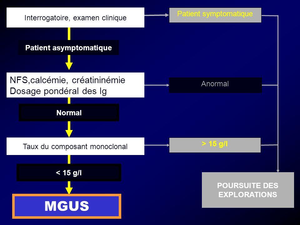 Taux du composant monoclonal < 15 g/l MGUS Interrogatoire, examen clinique POURSUITE DES EXPLORATIONS Patient symptomatique Anormal > 15 g/l Patient asymptomatique NFS,calcémie, créatininémie Dosage pondéral des Ig Normal