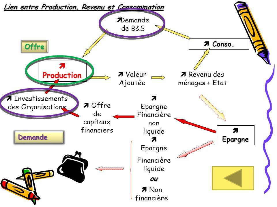 Production Revenu des ménages + Etat Conso. Conso. Valeur Ajoutée Epargne Epargne Demande de B&S Epargne Financière non liquide Epargne Financière liq