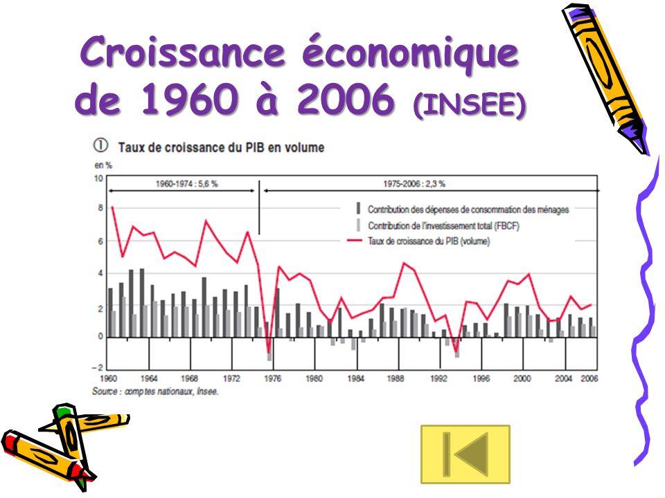 Croissance économique de 1960 à 2006 (INSEE)