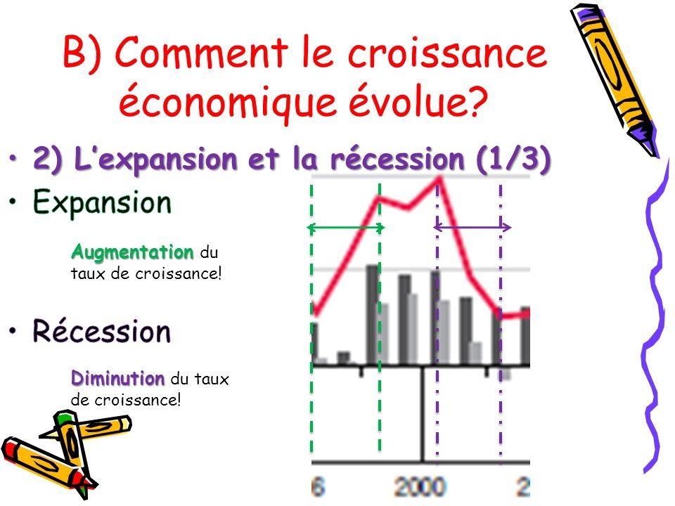 B) Comment le croissance économique évolue?