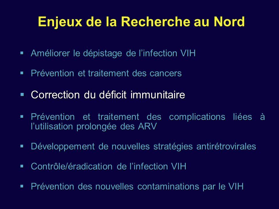 Enjeux de la Recherche au Nord Améliorer le dépistage de linfection VIH Améliorer le dépistage de linfection VIH Prévention et traitement des cancers Prévention et traitement des cancers Correction du déficit immunitaire Correction du déficit immunitaire Prévention et traitement des complications liées à lutilisation prolongée des ARV Prévention et traitement des complications liées à lutilisation prolongée des ARV Développement de nouvelles stratégies antirétrovirales Développement de nouvelles stratégies antirétrovirales Contrôle/éradication de linfection VIH Contrôle/éradication de linfection VIH Prévention des nouvelles contaminations par le VIH Prévention des nouvelles contaminations par le VIH