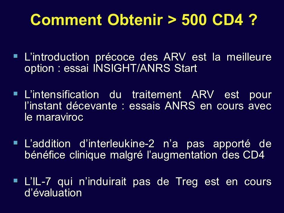Comment Obtenir > 500 CD4 .