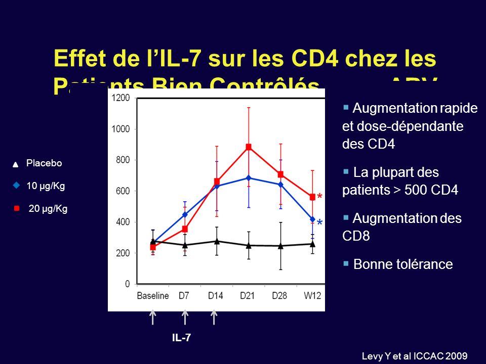 Effet de lIL-7 sur les CD4 chez les Patients Bien Contrôlés sous ARV Levy Y et al ICCAC 2009 215 Placebo 10 µg/Kg 20 µg/Kg * IL-7 CYT 107 Median/mm 3, SD Augmentation rapide et dose-dépendante des CD4 La plupart des patients > 500 CD4 Augmentation des CD8 Bonne tolérance