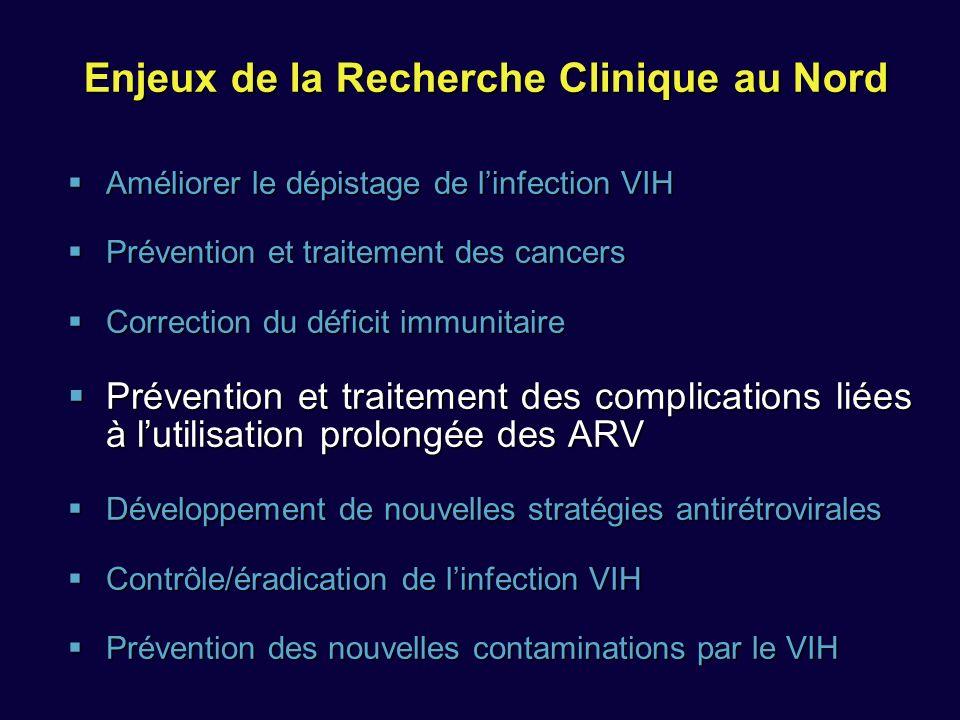 Enjeux de la Recherche Clinique au Nord Améliorer le dépistage de linfection VIH Améliorer le dépistage de linfection VIH Prévention et traitement des cancers Prévention et traitement des cancers Correction du déficit immunitaire Correction du déficit immunitaire Prévention et traitement des complications liées à lutilisation prolongée des ARV Prévention et traitement des complications liées à lutilisation prolongée des ARV Développement de nouvelles stratégies antirétrovirales Développement de nouvelles stratégies antirétrovirales Contrôle/éradication de linfection VIH Contrôle/éradication de linfection VIH Prévention des nouvelles contaminations par le VIH Prévention des nouvelles contaminations par le VIH