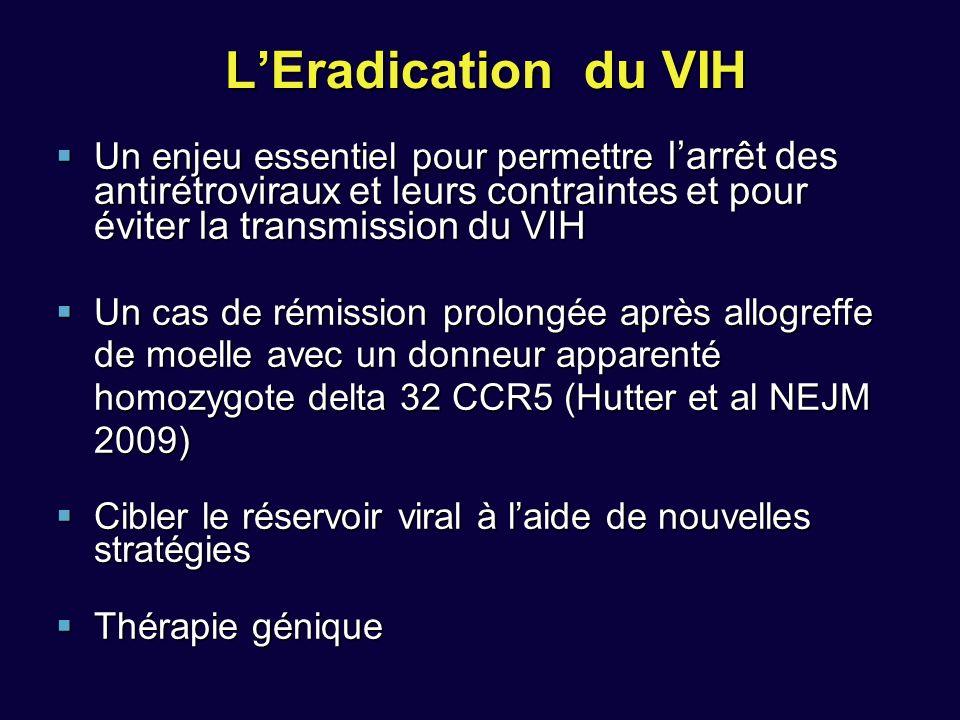 LEradication du VIH Un enjeu essentiel pour permettre larrêt des antirétroviraux et leurs contraintes et pour éviter la transmission du VIH Un enjeu essentiel pour permettre larrêt des antirétroviraux et leurs contraintes et pour éviter la transmission du VIH Un cas de rémission prolongée après allogreffe de moelle avec un donneur apparenté homozygote delta 32 CCR5 (Hutter et al NEJM 2009) Un cas de rémission prolongée après allogreffe de moelle avec un donneur apparenté homozygote delta 32 CCR5 (Hutter et al NEJM 2009) Cibler le réservoir viral à laide de nouvelles stratégies Cibler le réservoir viral à laide de nouvelles stratégies Thérapie génique Thérapie génique