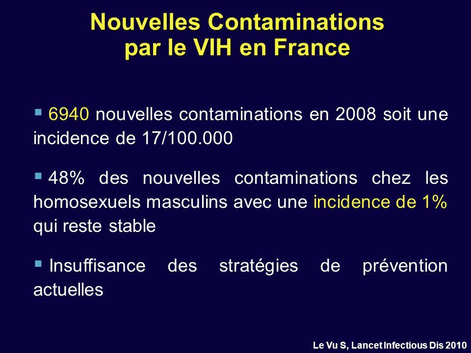 Nouvelles Contaminations par le VIH en France 6940 nouvelles contaminations en 2008 soit une incidence de 17/100.000 48% des nouvelles contaminations chez les homosexuels masculins avec une incidence de 1% qui reste stable Insuffisance des stratégies de prévention actuelles Le Vu S, Lancet Infectious Dis 2010