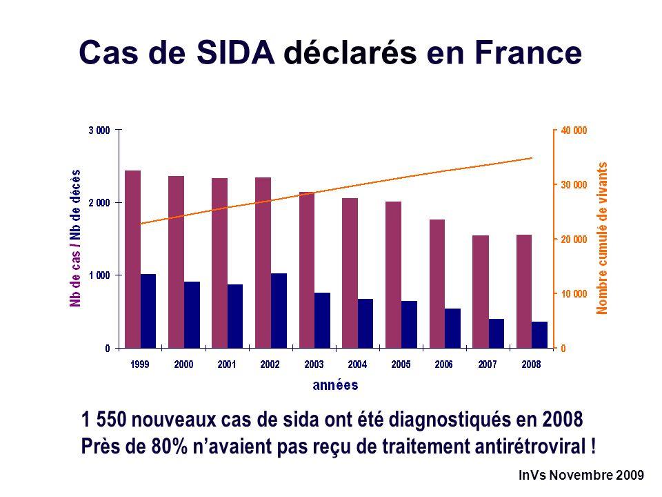 Les cas de sida ne diminuent plus en 2008 1 550 nouveaux cas de sida ont été diagnostiqués en 2008 Près de 80% navaient pas reçu de traitement antirétroviral .