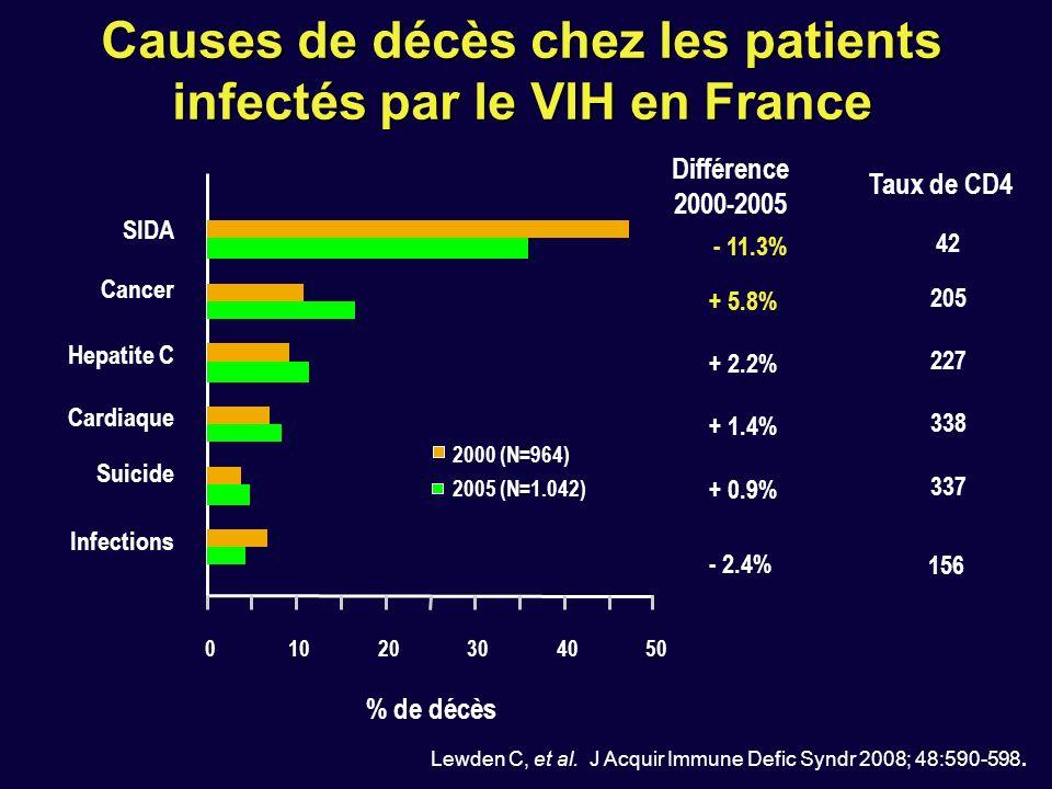 Causes de décès chez les patients infectés par le VIH en France Lewden C, et al.