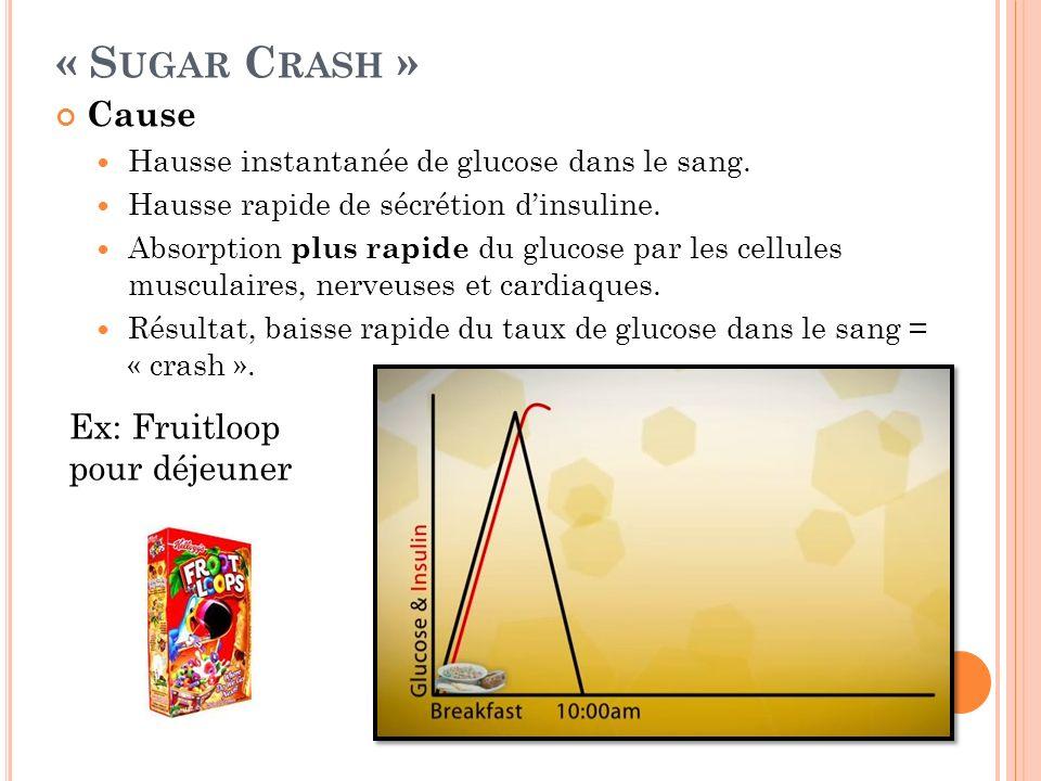 « S UGAR C RASH » Cause Hausse instantanée de glucose dans le sang. Hausse rapide de sécrétion dinsuline. Absorption plus rapide du glucose par les ce