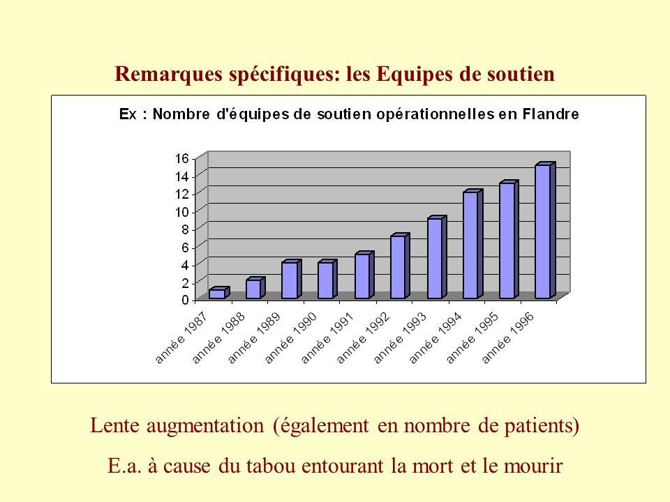 Remarques spécifiques: les Equipes de soutien Lente augmentation (également en nombre de patients) E.a. à cause du tabou entourant la mort et le mouri
