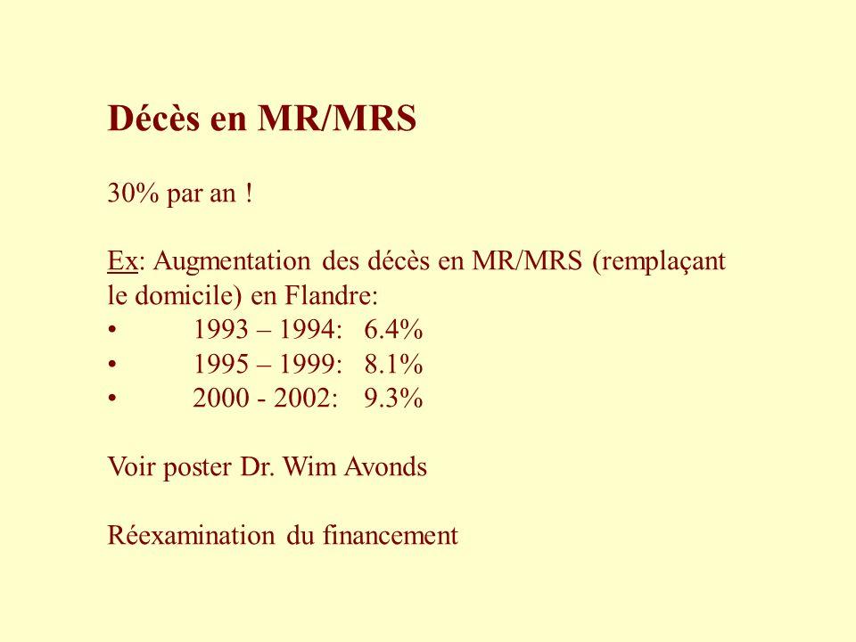 Décès en MR/MRS 30% par an ! Ex: Augmentation des décès en MR/MRS (remplaçant le domicile) en Flandre: 1993 – 1994:6.4% 1995 – 1999:8.1% 2000 - 2002:9