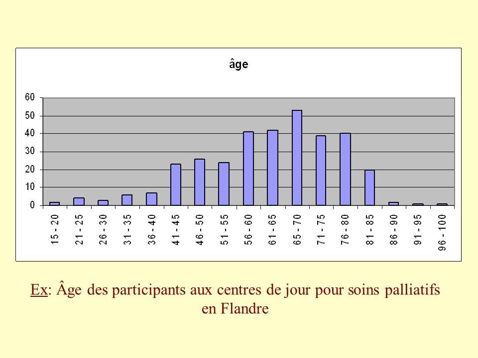 Ex: Âge des participants aux centres de jour pour soins palliatifs en Flandre