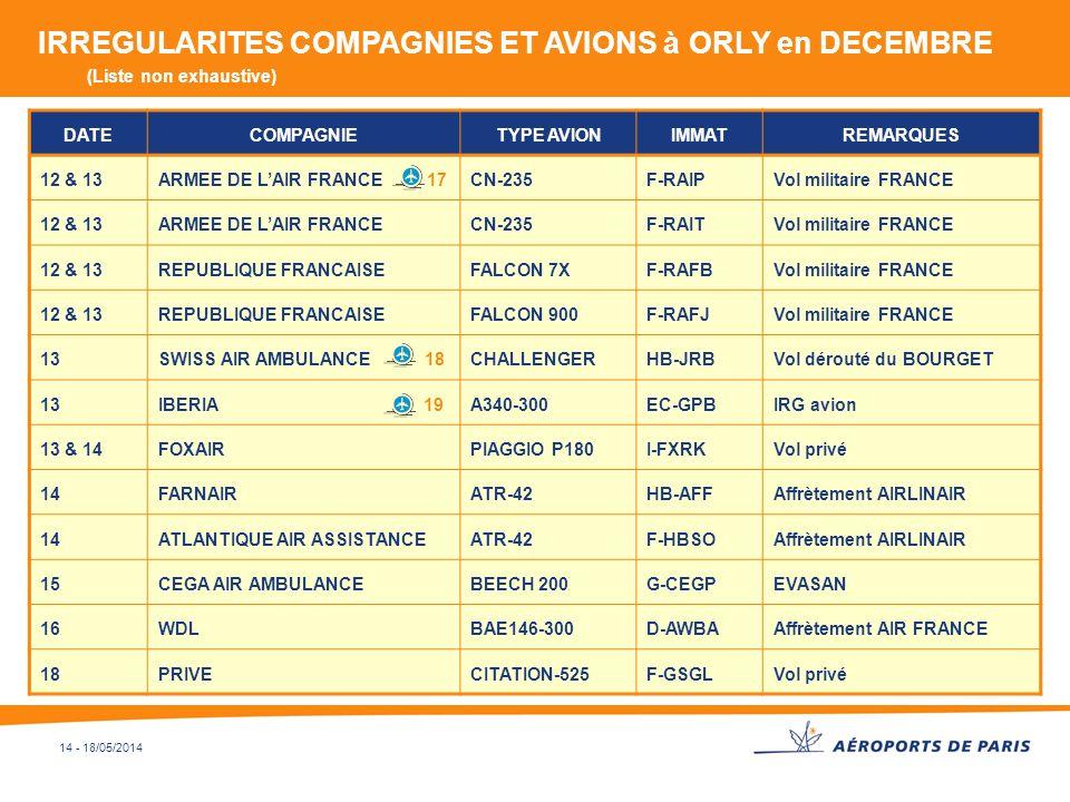 14 - 18/05/2014 DATECOMPAGNIETYPE AVIONIMMATREMARQUES 12 & 13ARMEE DE LAIR FRANCE 17CN-235F-RAIPVol militaire FRANCE 12 & 13ARMEE DE LAIR FRANCECN-235