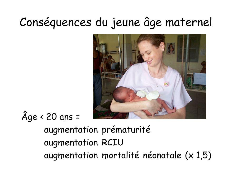 Conséquences du jeune âge maternel Âge < 20 ans = augmentation prématurité augmentation RCIU augmentation mortalité néonatale (x 1,5)