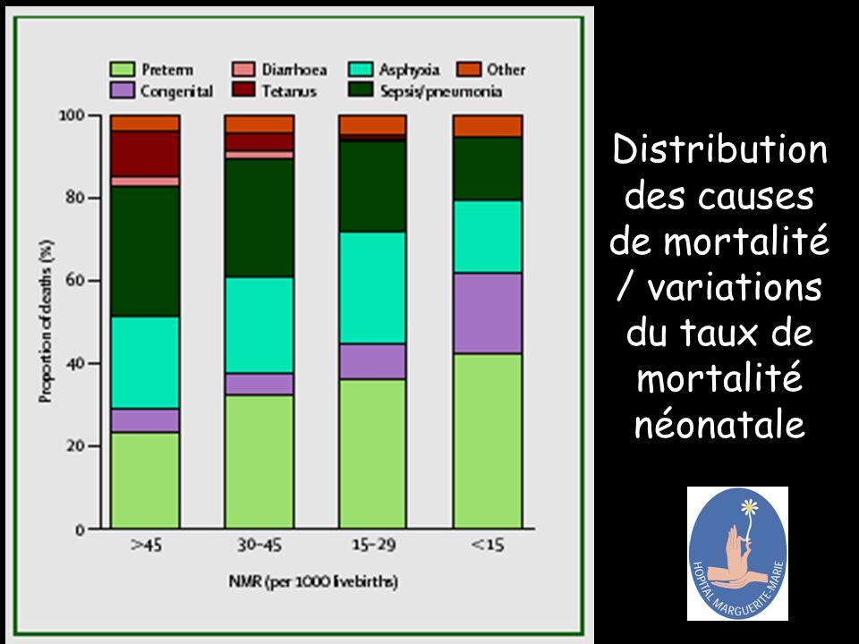 Distribution des causes de mortalité / variations du taux de mortalité néonatale