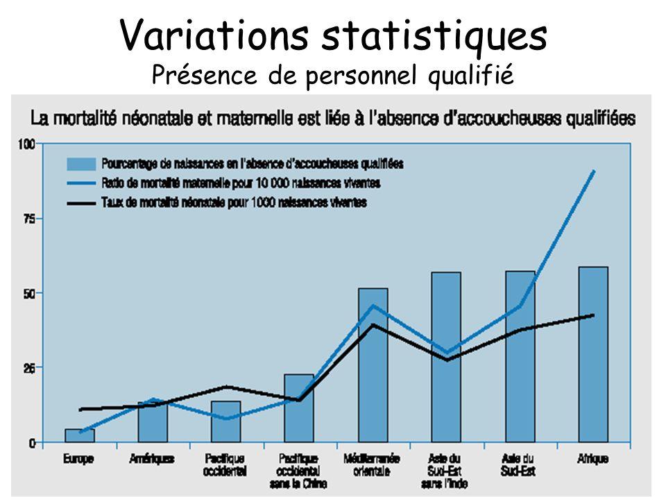 Variations statistiques Présence de personnel qualifié