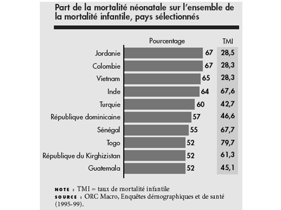 Part de la mortalité néonatale / lensemble de la mortalité infantile